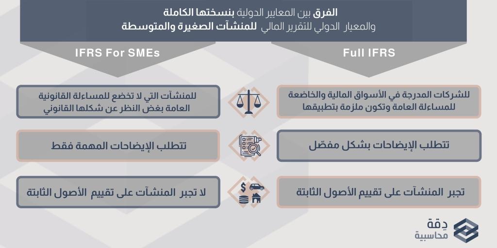 الفرق بين المعايير الدولية بنسختها الكاملة والمعيار الدولي للتقرير المالي للمنشآت الصغيرة والمتوسطة